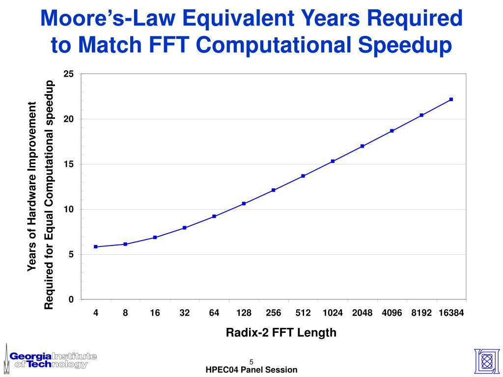 Moore's-Law Equivalent Years Required to Match FFT Computational Speedup