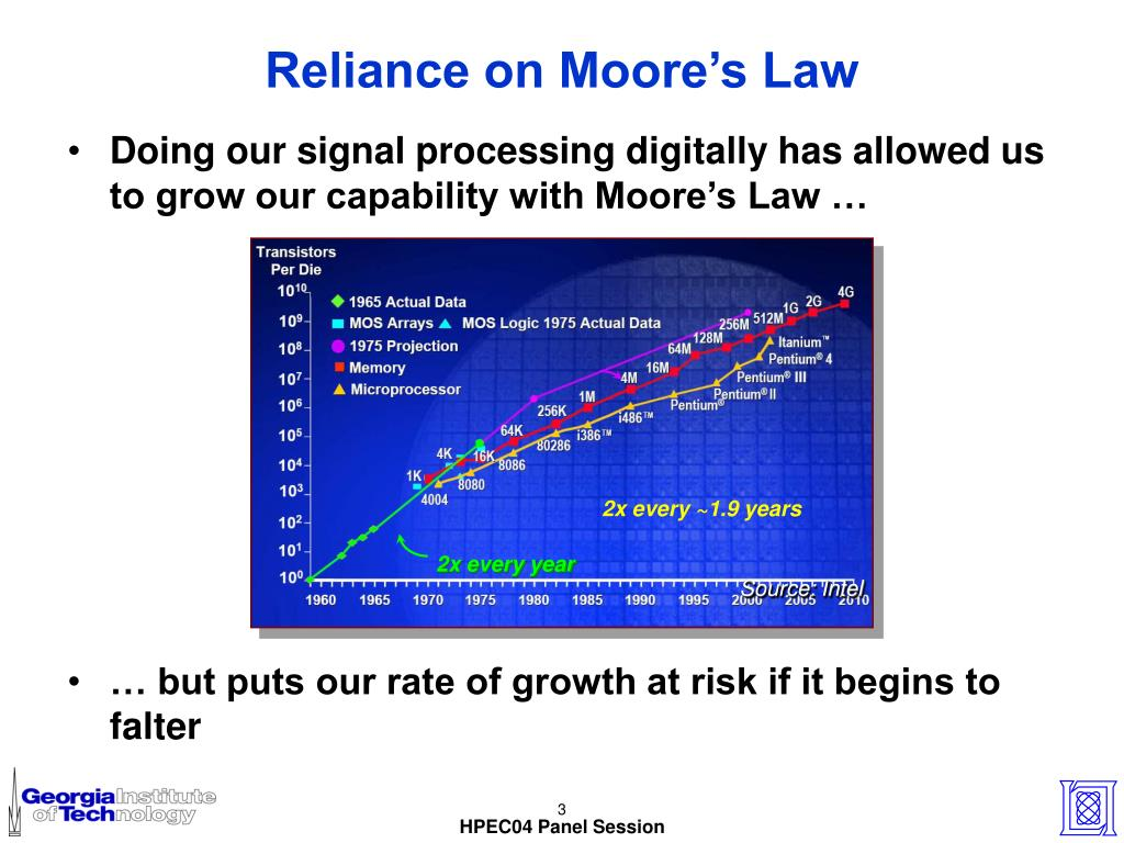 Reliance on Moore's Law