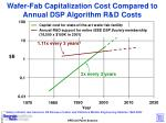 wafer fab capitalization cost compared to annual dsp algorithm r d costs