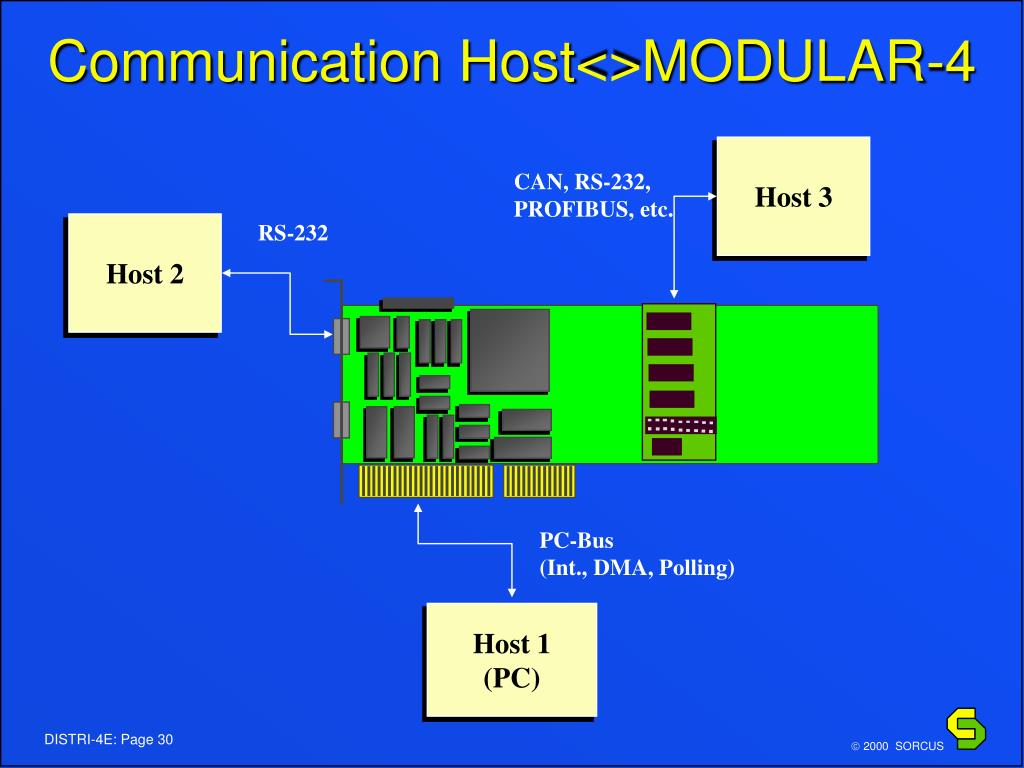 Communication Host<>MODULAR-4