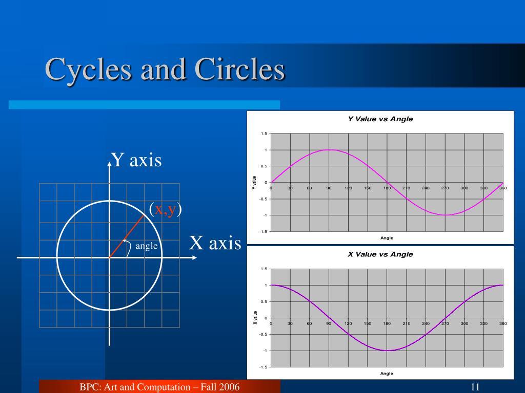 Cycles and Circles