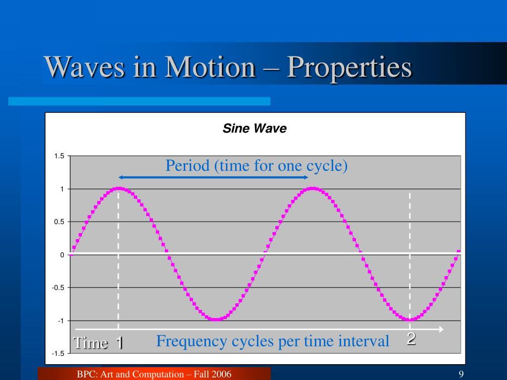 Waves in Motion – Properties