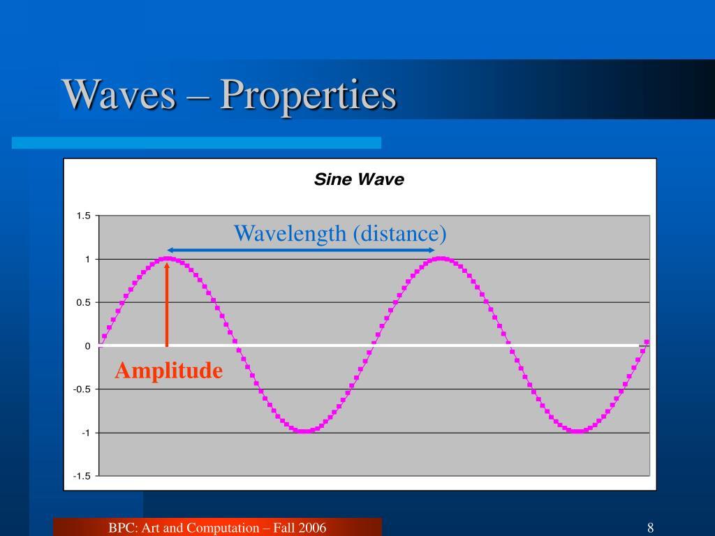 Waves – Properties