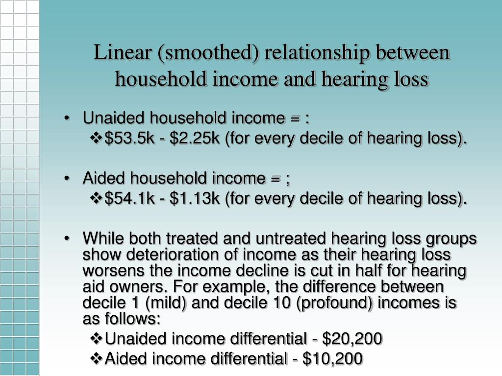 Linear (smoothed) relationship between household income and hearing loss