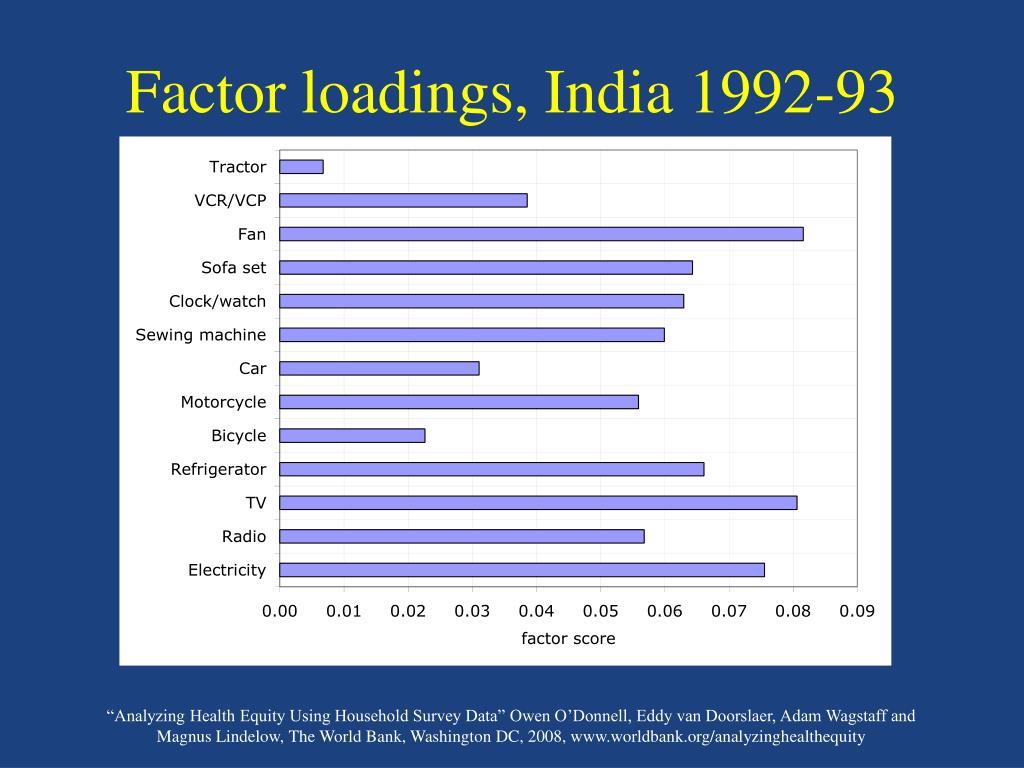 Factor loadings, India 1992-93