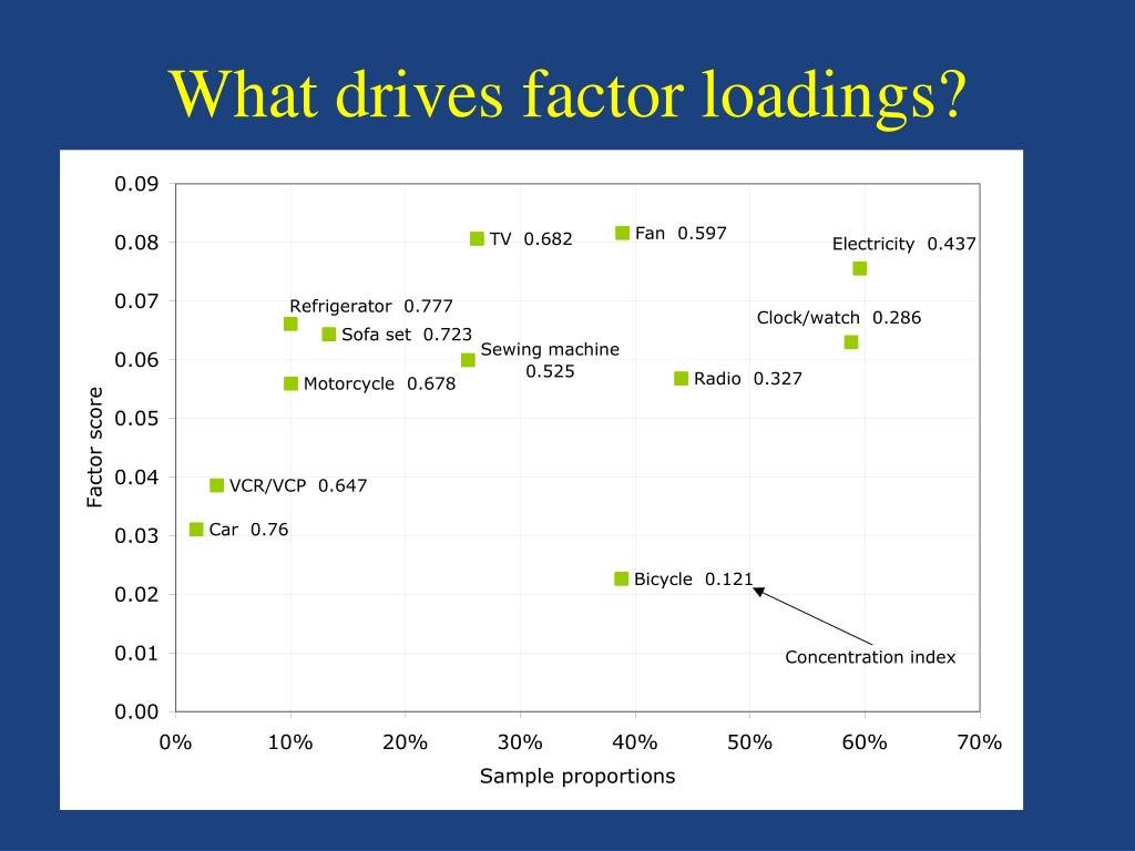 What drives factor loadings?