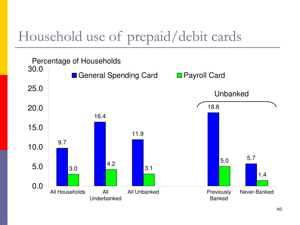 Household use of prepaid/debit cards
