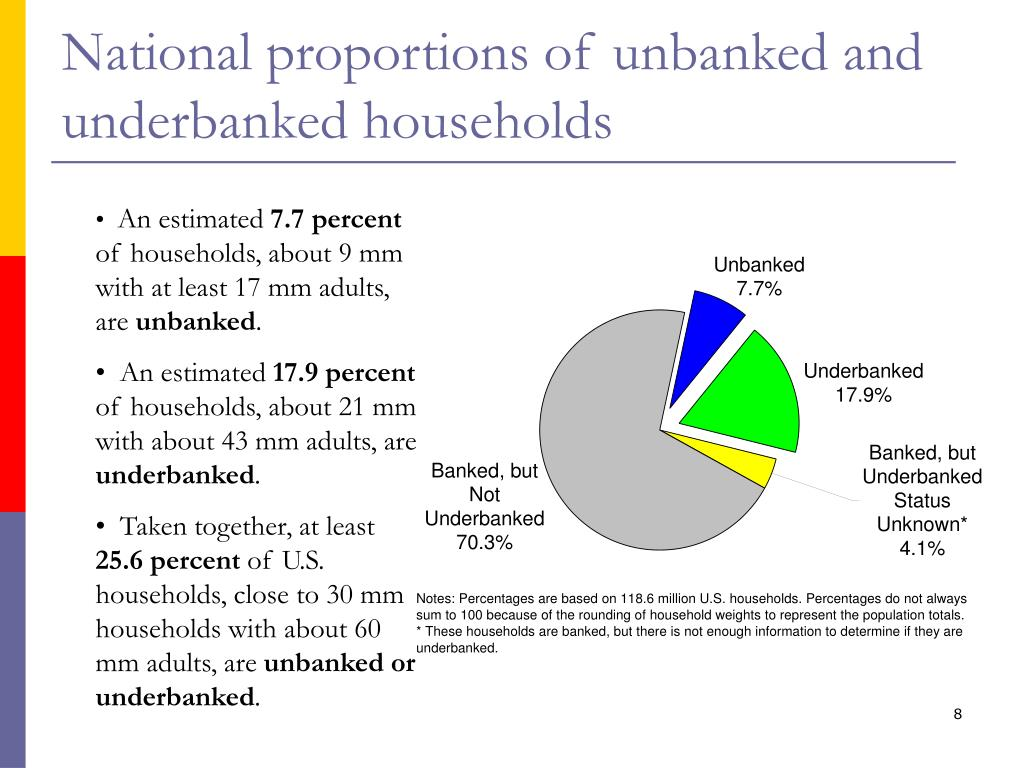 National proportions of unbanked and underbanked households