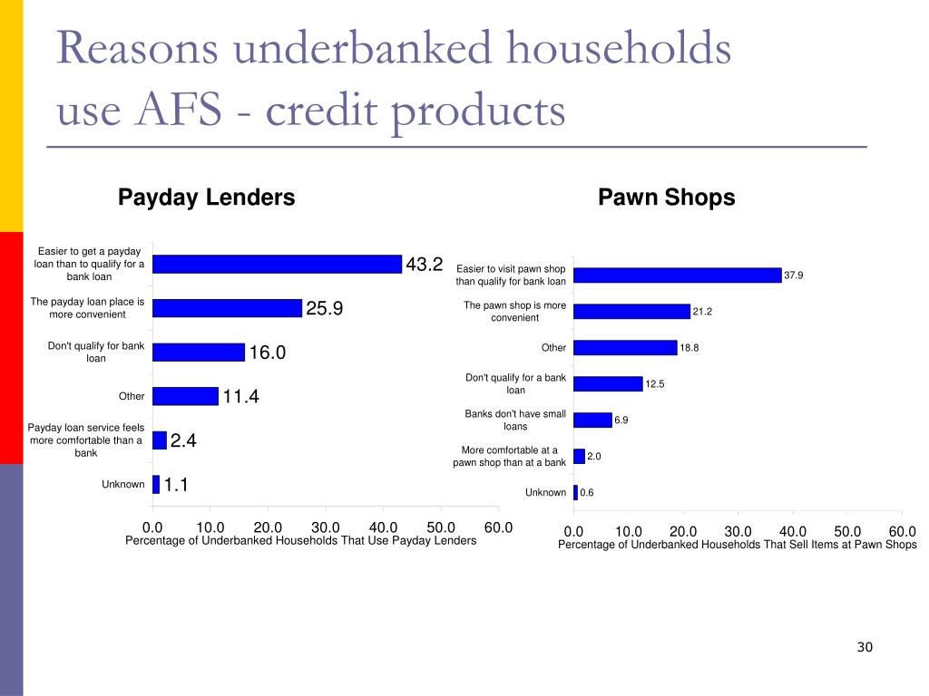Reasons underbanked households