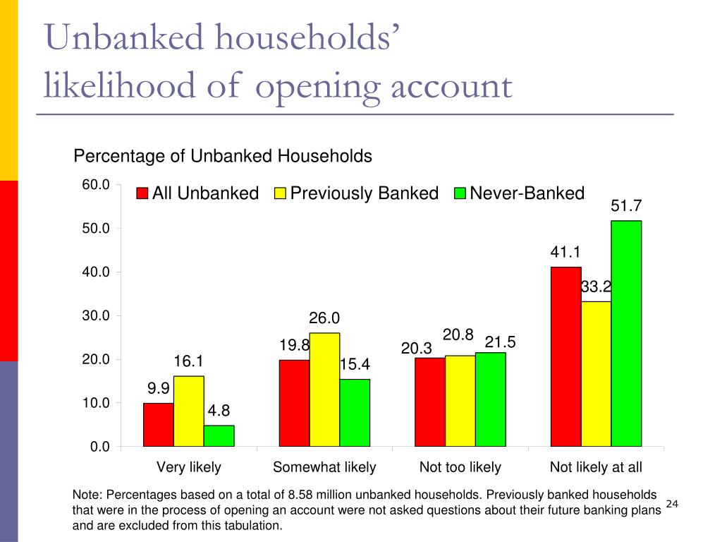 Unbanked households'