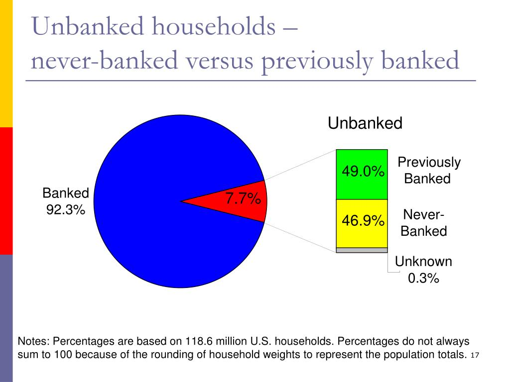 Unbanked households –