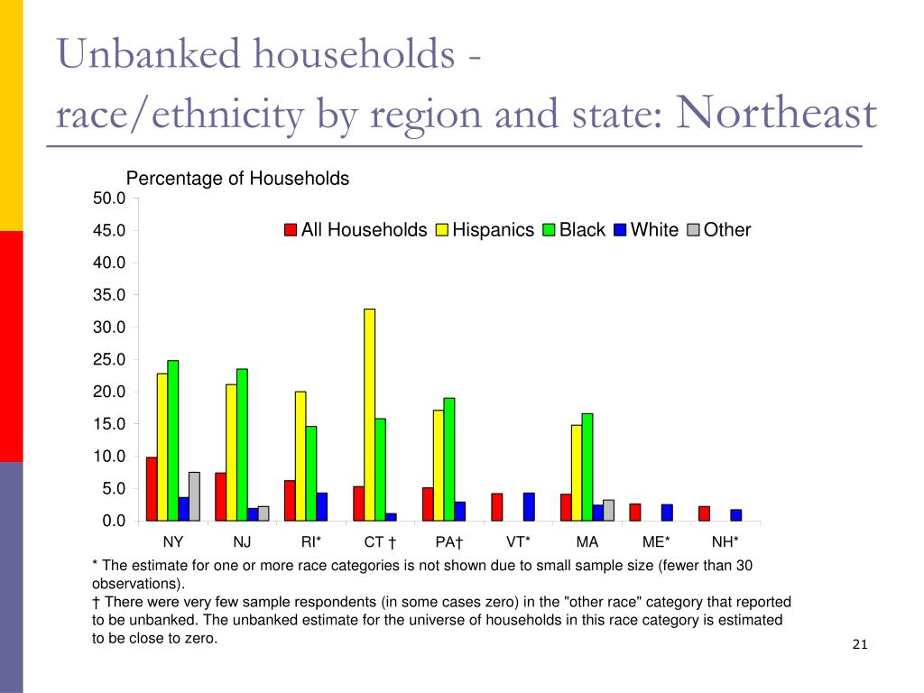 Unbanked households -