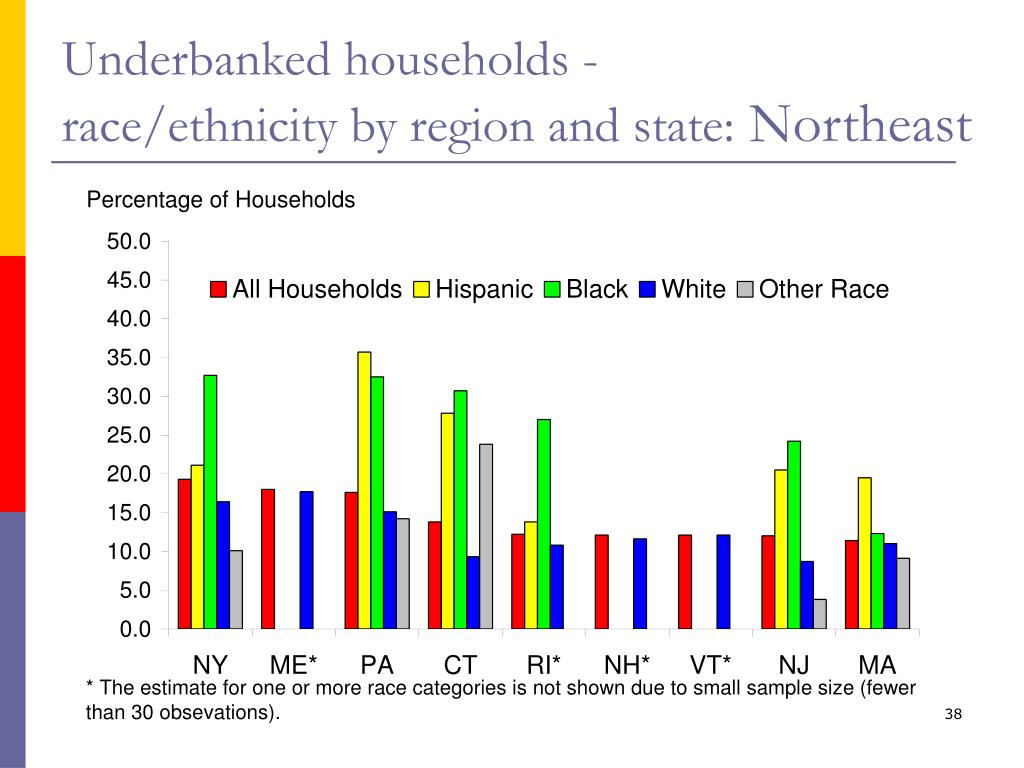 Underbanked households -