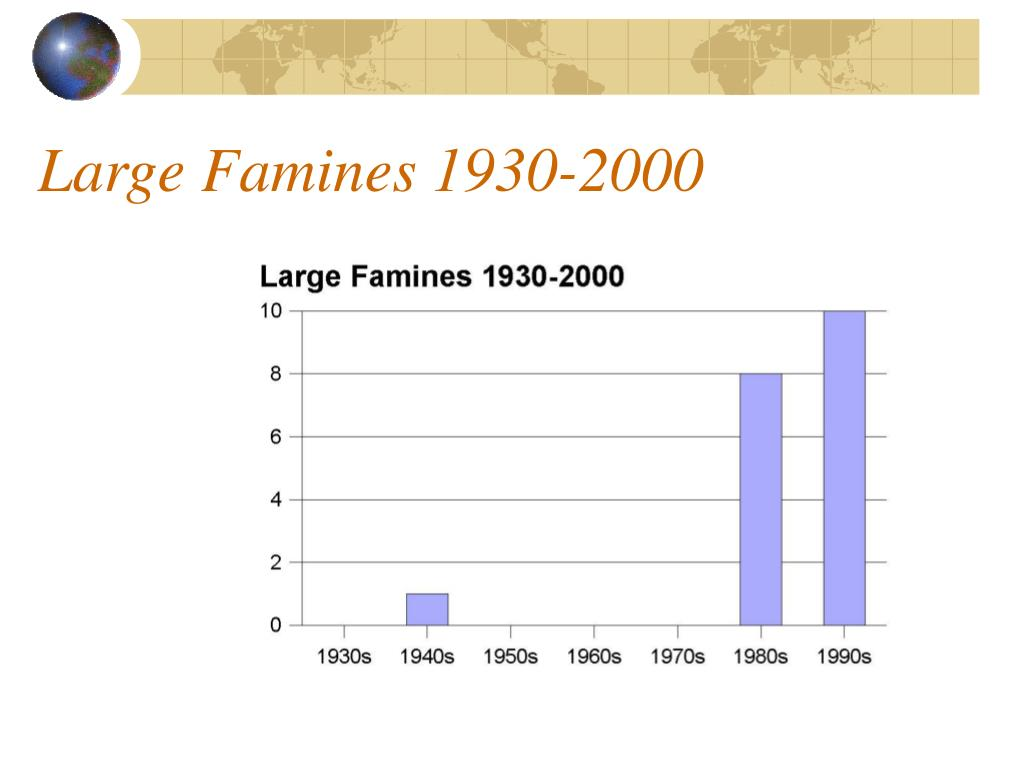 Large Famines 1930-2000
