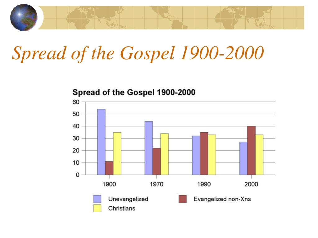 Spread of the Gospel 1900-2000