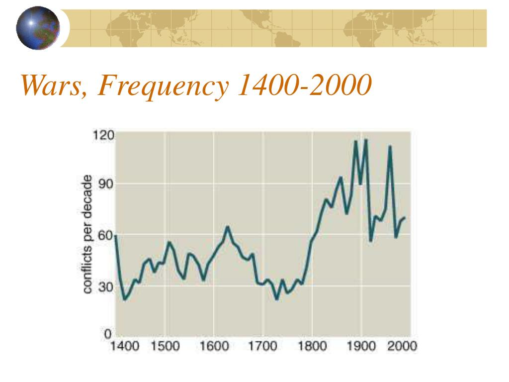 Wars, Frequency 1400-2000