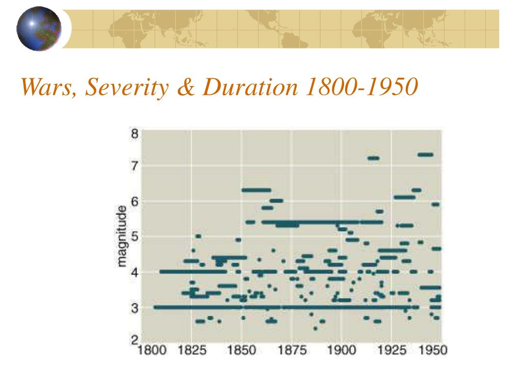 Wars, Severity & Duration 1800-1950