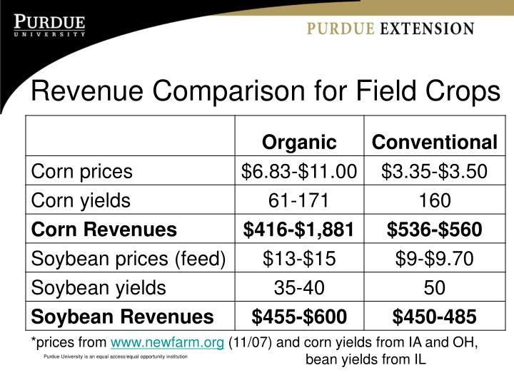 Revenue Comparison for Field Crops