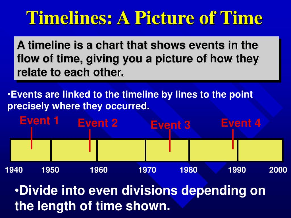 Timelines: A Picture of Time