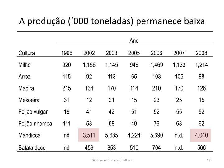 A produção ('000 toneladas) permanece baixa