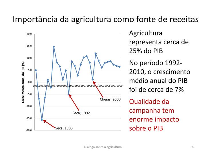 Importância da agricultura como fonte de receitas