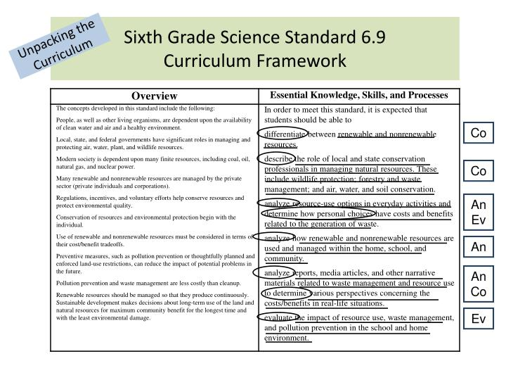 Sixth Grade Science Standard 6.9