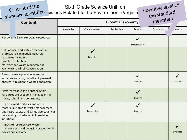 Sixth Grade Science Unit  on