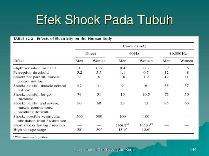 Efek Shock Pada Tubuh