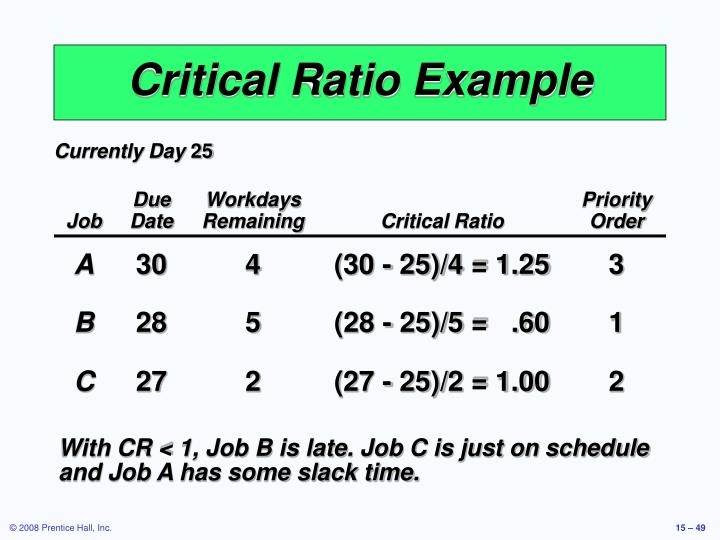 Critical Ratio Example