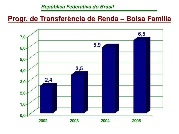Progr. de Transferência de Renda – Bolsa Família
