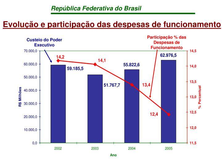 Participação % das Despesas de Funcionamento