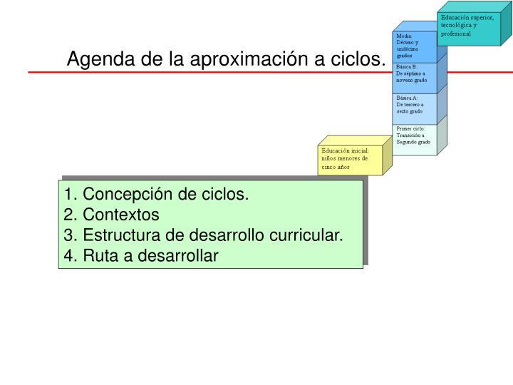 Agenda de la aproximación a ciclos