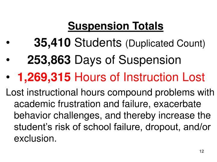 Suspension Totals