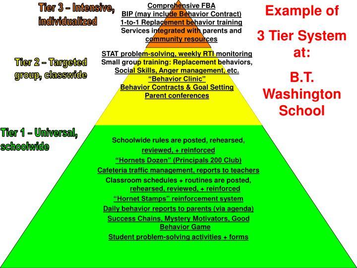 Comprehensive FBA
