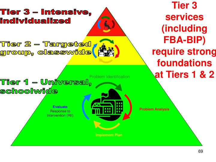Tier 3 services (including FBA-BIP) require strong foundations at Tiers 1 & 2