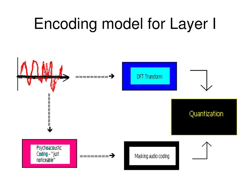 Encoding model for Layer I