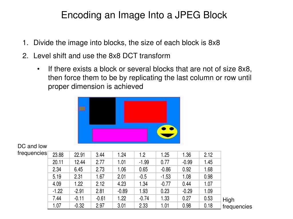 Encoding an Image Into a JPEG Block