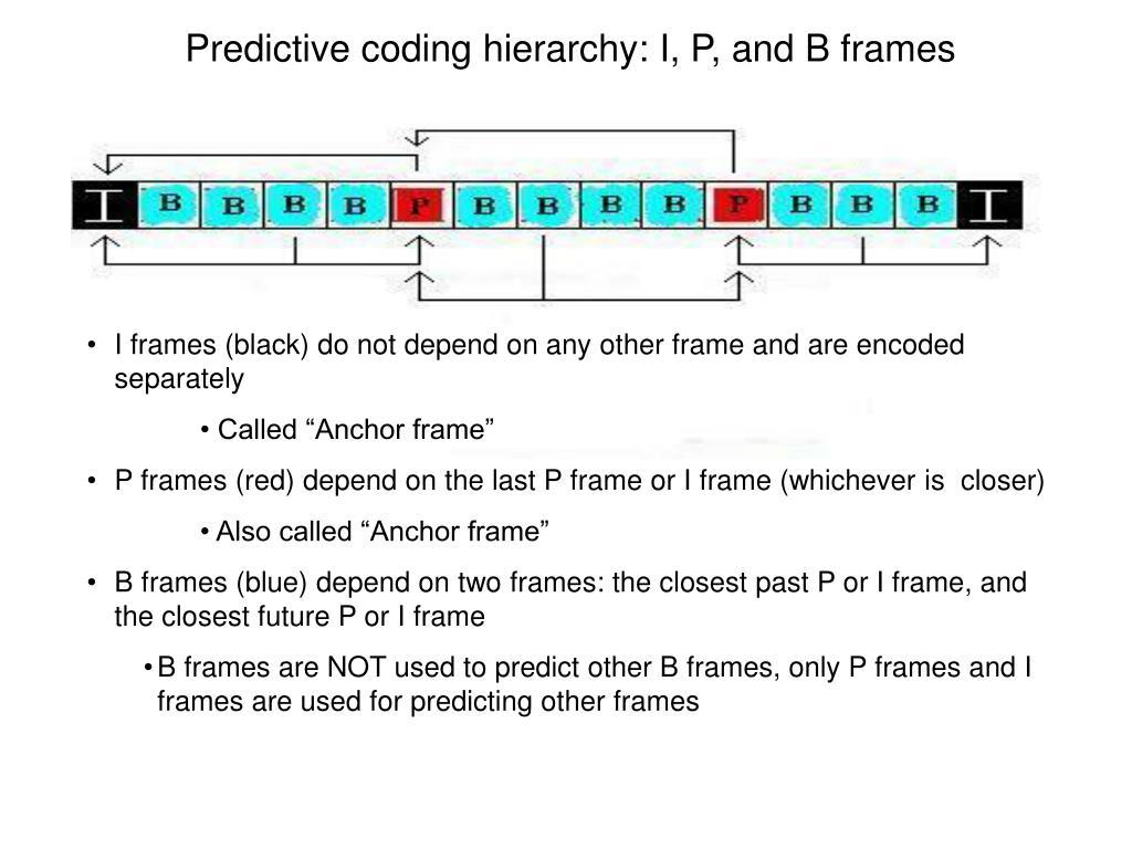 Predictive coding hierarchy: I, P, and B frames