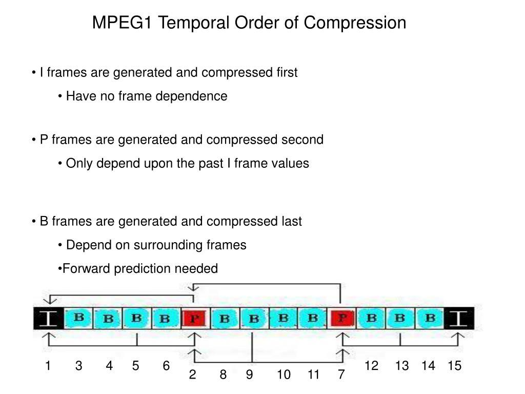 MPEG1 Temporal Order of Compression