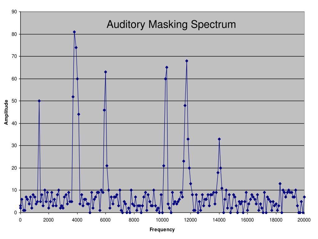 Auditory Masking Spectrum