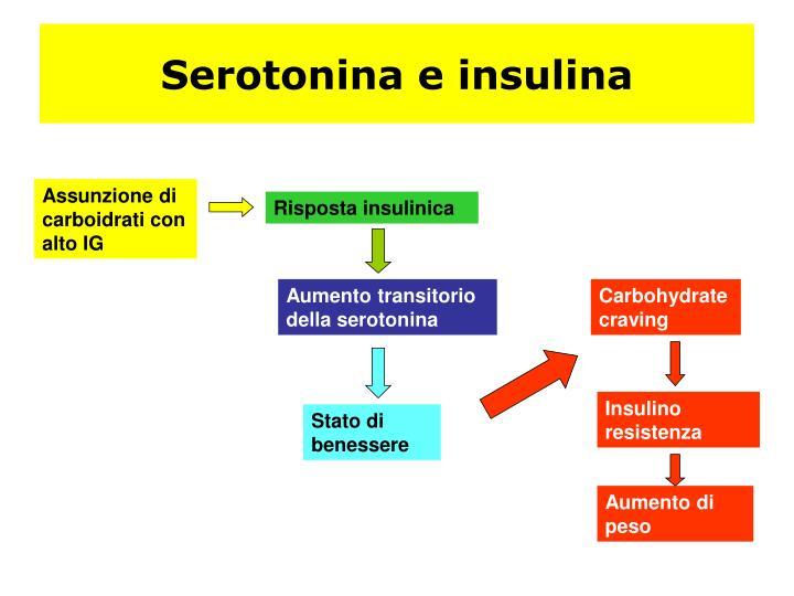 Serotonina e insulina
