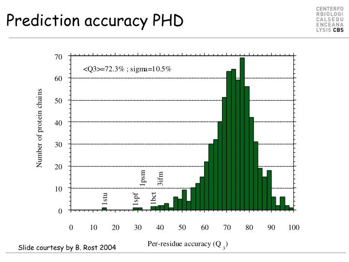 Prediction accuracy PHD