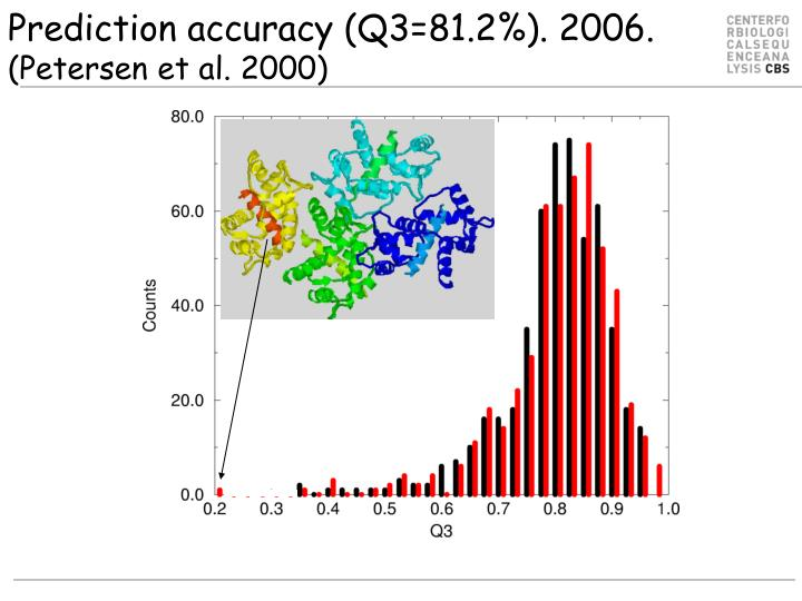 Prediction accuracy (Q3=81.2%). 2006.