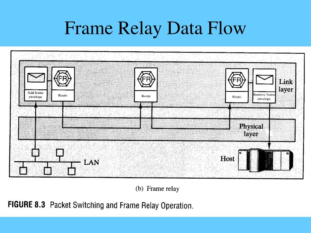 Frame Relay Data Flow