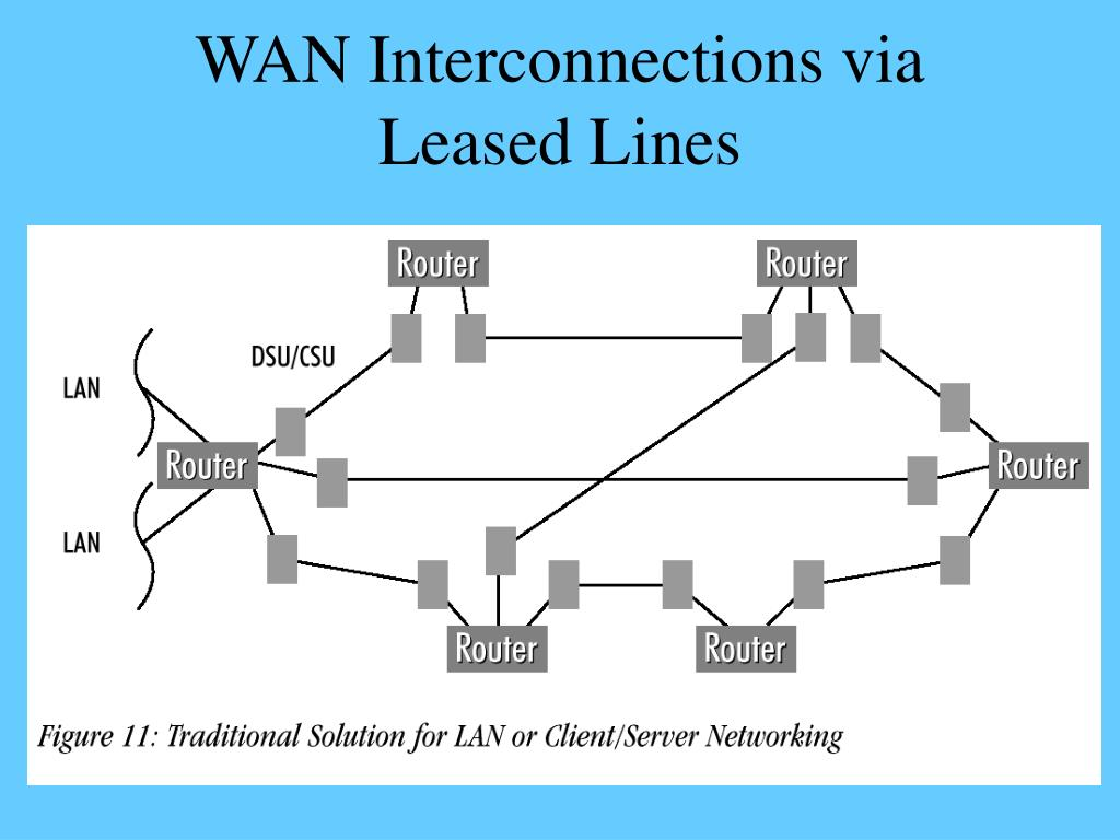 WAN Interconnections via Leased Lines