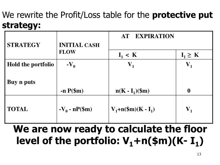 We rewrite the Profit/Loss table for the