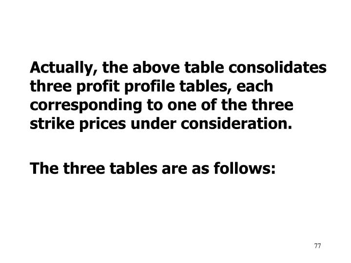 Actually, the above table consolidates three profit profile tables, each corresponding to one of the three strike prices under consideration.