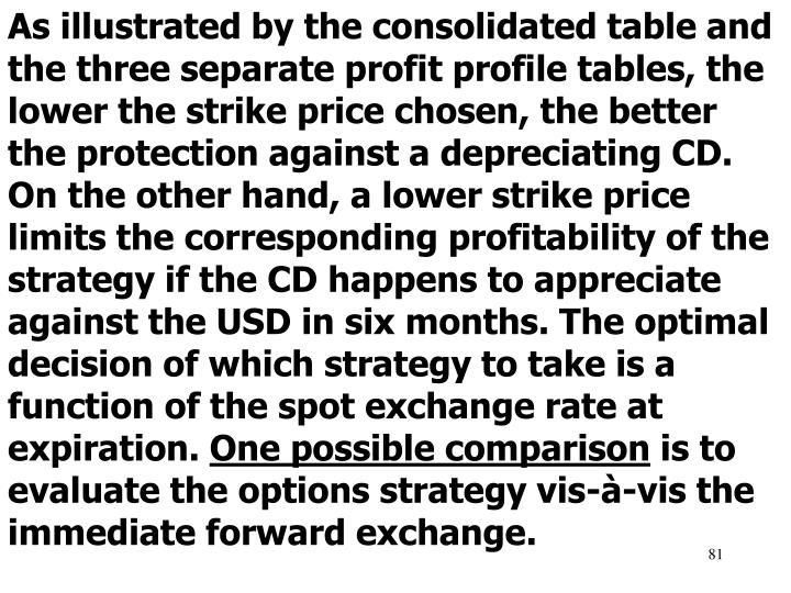 As illustrated by the consolidated table and the three separate profit profile tables, the lower the strike price chosen, the better the protection against a depreciating CD. On the other hand, a lower strike price limits the corresponding profitability of the strategy if the CD happens to appreciate against the USD in six months. The optimal decision of which strategy to take is a function of the spot exchange rate at expiration.