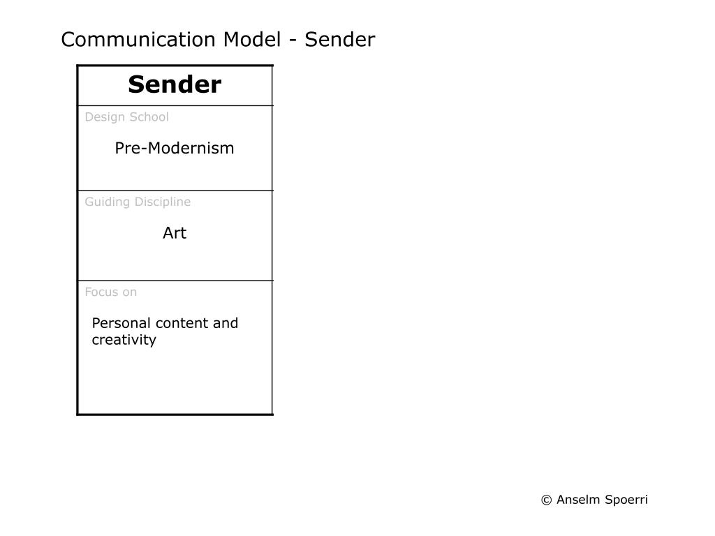 Communication Model - Sender