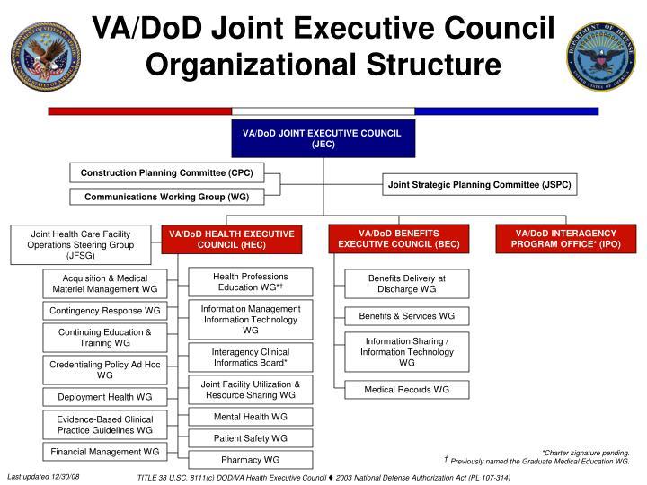 VA/DoD Joint Executive Council Organizational Structure